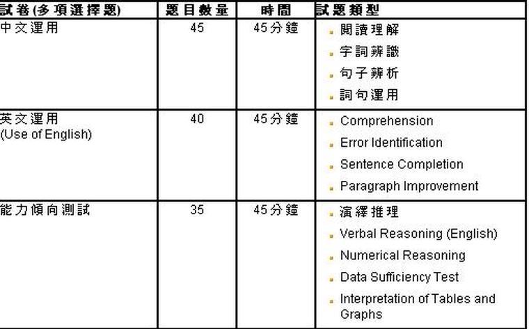 【綜合招聘考試及基本法測試】考試形式及參考試題 (CRE and BLT Examination Format and Sample Questions) ....! - 搵工小貼士.TIPS ...