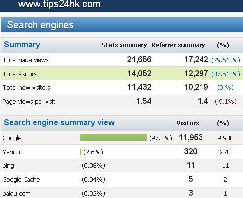 【08/2015】搵工小貼士網站統計數據及關鍵字搜尋排行榜 (TIPS FOR JOBS) .....! - 搵工小貼士.TIPS | 公務員.職位 ...