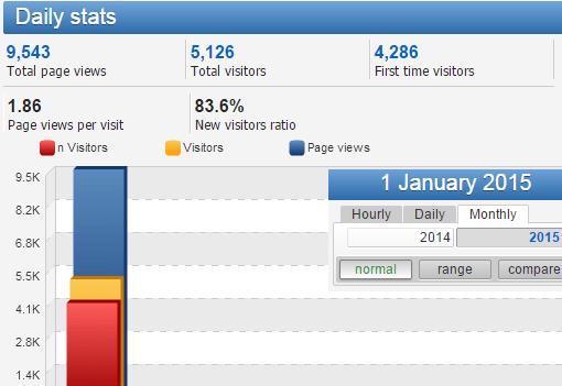 【01/2015 】搵工小貼士 (TIPS) 網站統計數據及關鍵字搜尋排行榜 .....! - 搵工小貼士.TIPS   公務員.職位.求職 ...