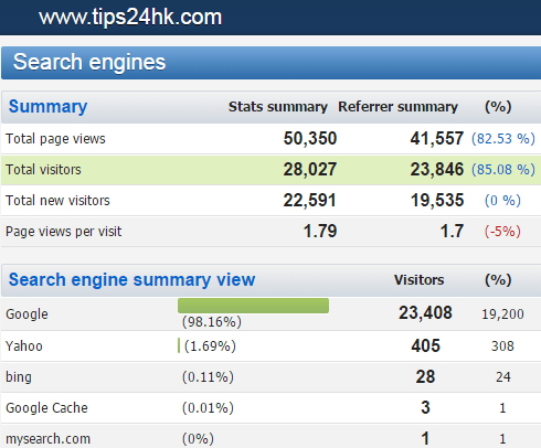 【04/2016月】搵工小貼士網站統計數據及關鍵字搜尋排行榜 (TIPS FOR JOBS KEYWORDS VIA SEARCH ENGINE) .....! - 搵工小貼士 ...