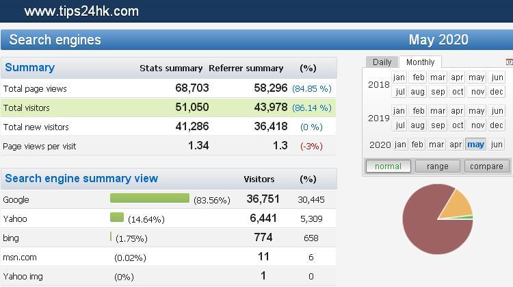 【2020年5月】搵工小貼士網站統計數據及關鍵字搜尋排行榜 (TIPS FOR JOBS KEY WORDS) .....! - 搵工小貼士.TIPS | 公務員.職位.求職.技巧