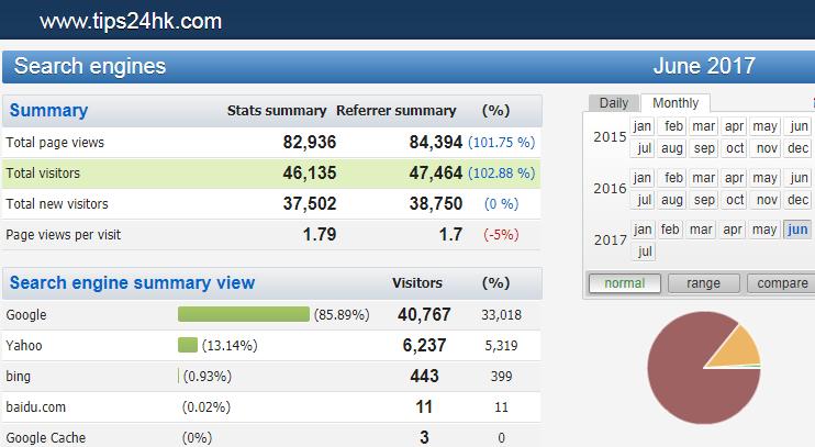 【6/2017月】搵工小貼士網站統計數據及關鍵字搜尋排行榜 (TIPS FOR JOBS) .....! - 搵工小貼士.TIPS | 公務員.職位 ...