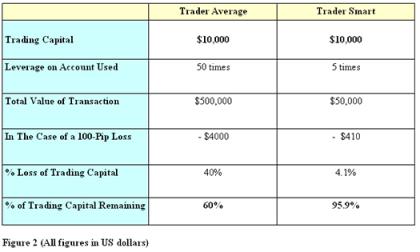 forex-strategy-leverage-trader-average