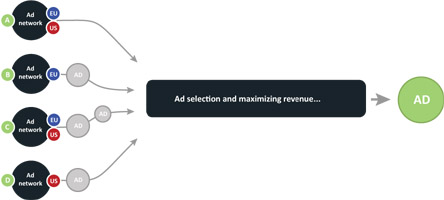 ad_selection_444