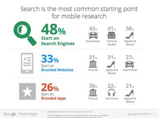 search-on-mobile-devices