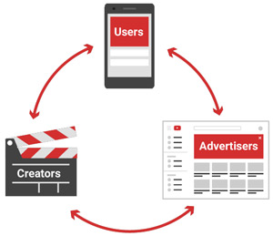 advertizing-on-youtube-to-earn-revenue