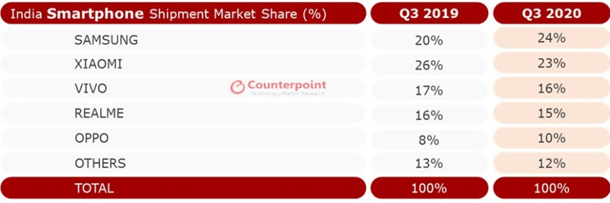 counterpoint india smartphone market q3 2020
