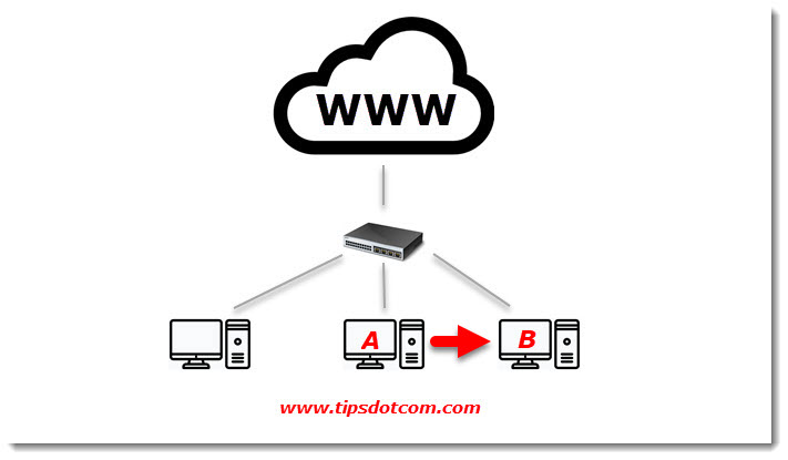 What is my Computer ip Address For Remote Desktop? Easy Guide.