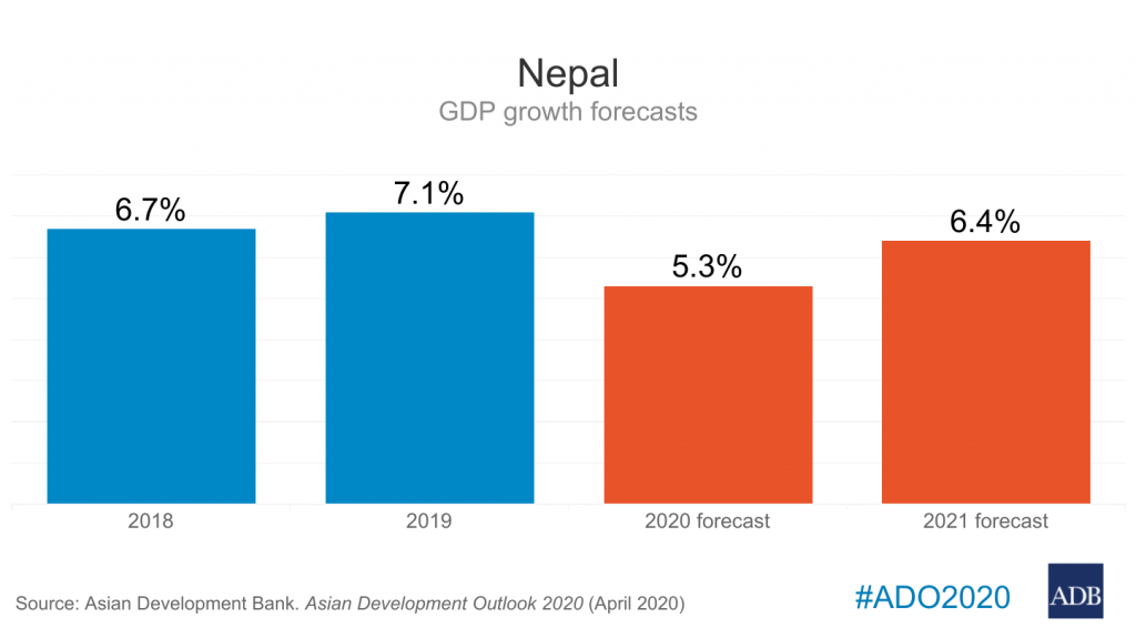 What has COVID-19 Lockdown Done to Nepal's Economy: