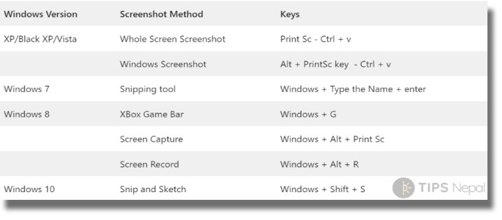 Easy Tips on How to Take a Screenshot On Windows OS