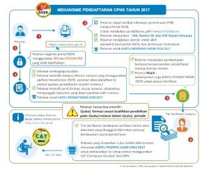 Cara Pendaftaran Online CPNS Mahkamah Agung tahun 2017