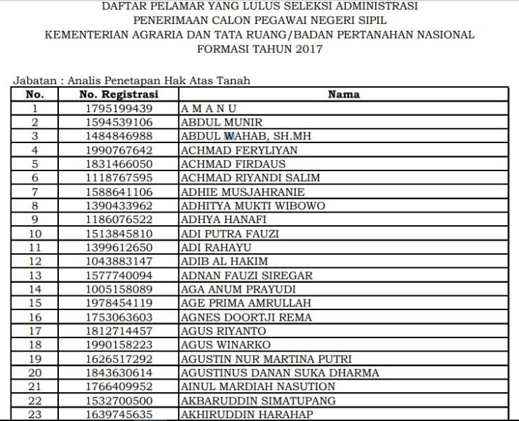 Daftar Nama Lulus Seleksi Administrasi CPNS BPN Badan Pertanahan 2017