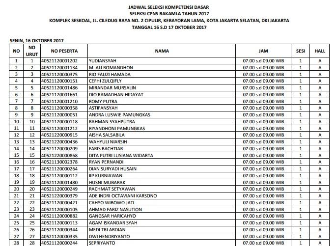 Daftar Nama Lulus Seleksi Administrasi CPNS BAKAMLA Badan Keamanan Laut