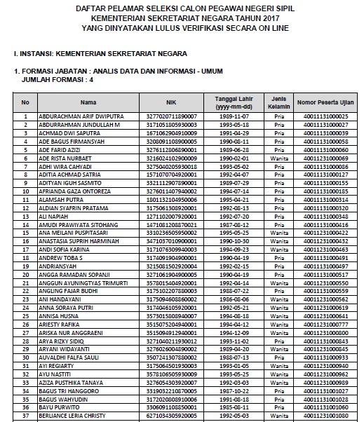 Daftar Nama Lulus Verifikasi Online CPNS Kementerian Sekretariat Negara 2017