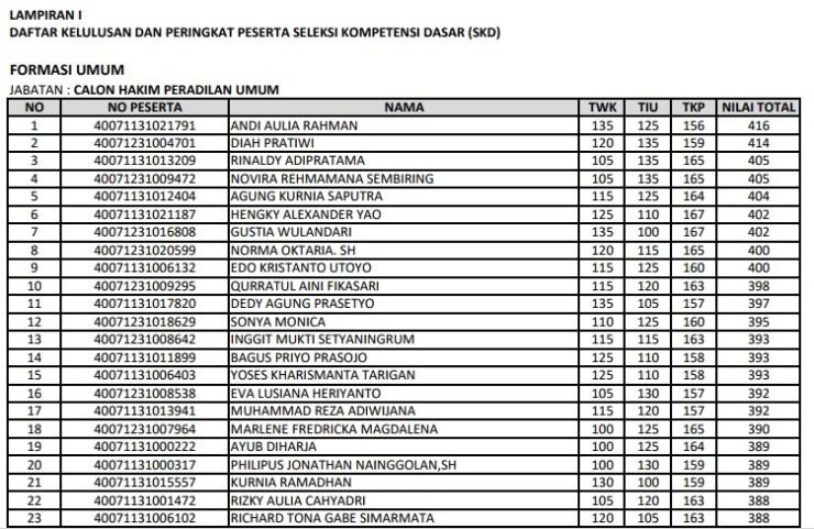 Daftar Nama Lulus Seleksi Kompetisi Dasar CPNS Mahkamah Agung 2017