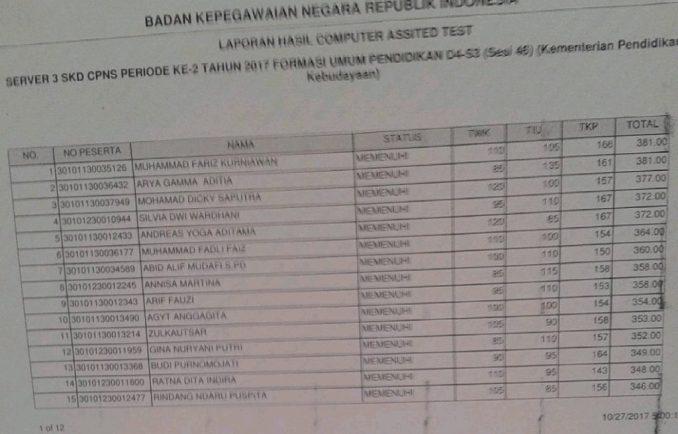 Hasil SKD Kemendikbud Seleksi Kompetensi Dasar CPNS Kementerian Pendidikan Kebudayaan