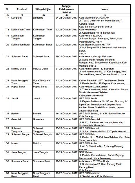 Perubahan Jadwal dan Lokasi Pelaksanaan SKD CPNS Kemendikbud Tahun 2017