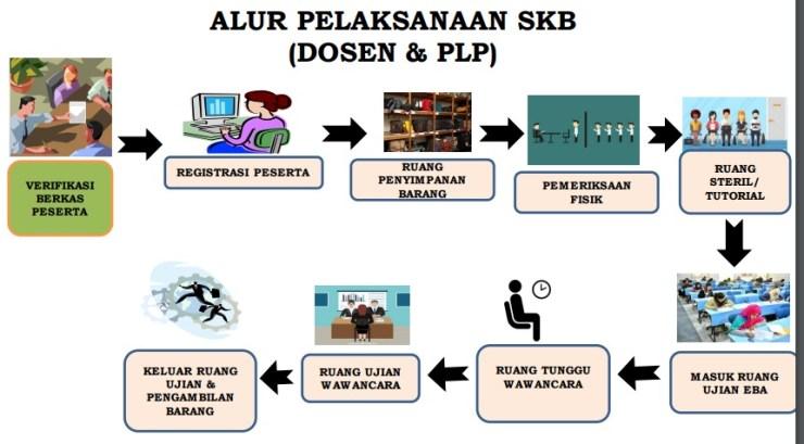 Jadwal lokasi Pelaksanaan dan Tata Tertib SKB CPNS Kemenkes 2017
