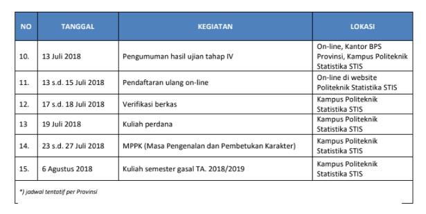Syarat dan Cara Pendaftaran Calon Mahasiswa Baru STIS Tahun 2018