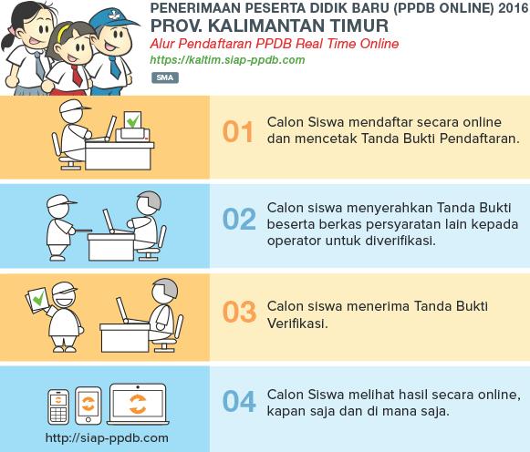 Pengumuman Hasil Seleksi PPDB Online SMA SMK Provinsi Kalimantan Timur KALTIM 2018/2019, Hasil PPDB SMA SMK di Provinsi Kalimantan Timur KALTIM.