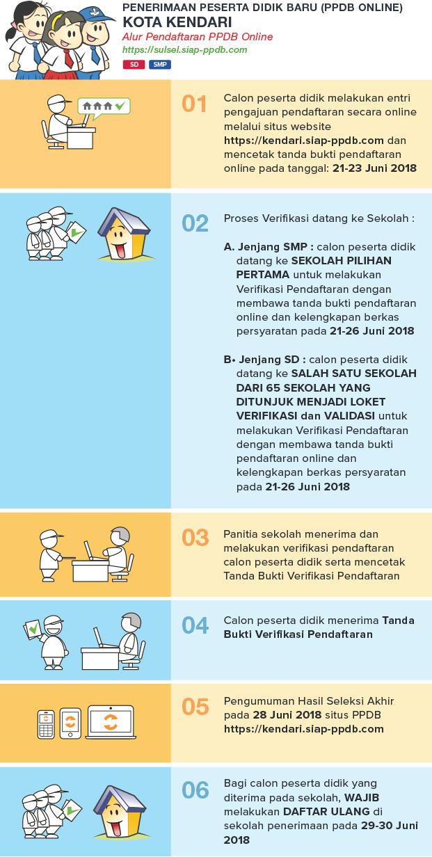 Pengumuman Hasil Seleksi Ppdb Sd Smp Online Kota Kendari 2018