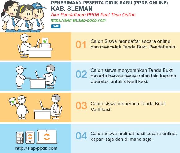Pengumuman Hasil Seleksi PPDB Online SMP Kab Sleman Yogyakarta 2018/2019.