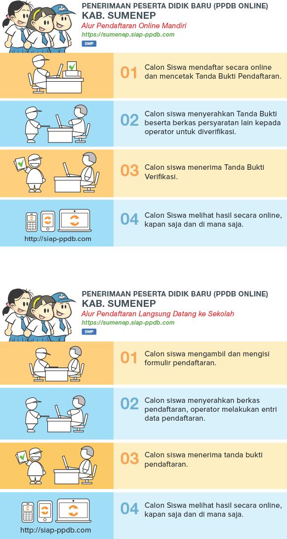 Pengumuman Hasil Seleksi PPDB Online SMP Kabupaten Sumenep JATIM 2018/2019, Hasil PPDB SMP di Kabupaten Sumenep JATIM