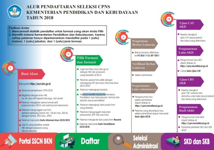 Petunjuk Cara Daftar CPNS Kemendikbud 2018 Lulusan SMA D3 S1, Panduan Alur Pendaftaran CPNS Kemendikbud 2018.