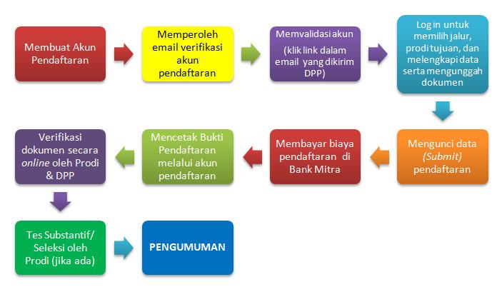 Pengumuman Hasil Tes Tertulis Ujian Masuk UGM Universitas Gadjah Mada Tahun 2018/2019.