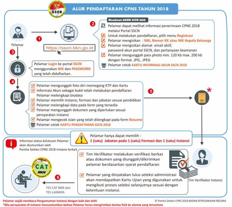 Pengumuman Hasil Seleksi Administrasi CPNS PROVINSI LAMPUNG 2018 Validasi Berkas Asli