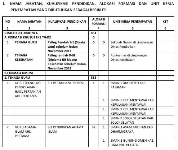 Petunjuk Pendaftaran CPNS 2018 Sumbar Sumatera Barat SMA SMK D3 S1.