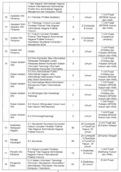 Format Surat Lamaran SLTA dan Diploma/Sarjana CPNS...