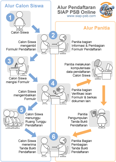 Jadwal dan Syarat Cara Pendaftaran PPDB SMP Kab Pandeglang 2019.