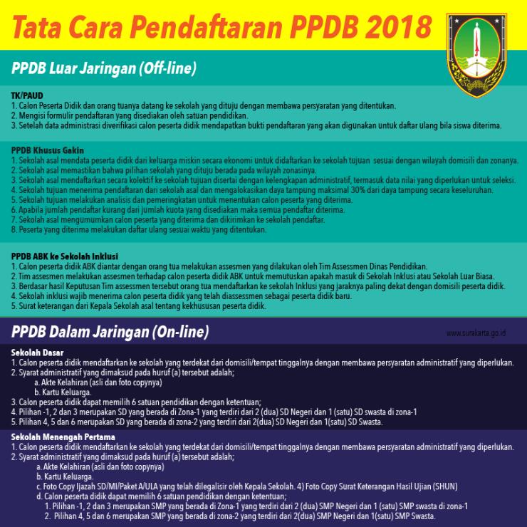 Pengumuman Hasil Seleksi Ppdb Tk Sd Smp Online Kota Surakarta Tips