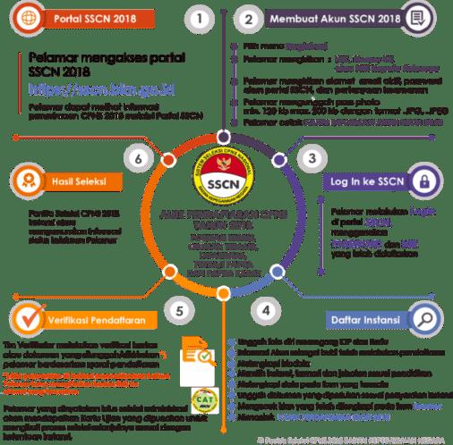 Jadwal dan Lokasi Tes SKD CPNS KEMENHUB 2018 Peserta Lulus Seleksi Administrasi SSCN.