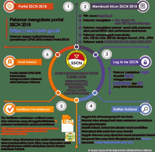 Pengumuman Hasil Seleksi Administrasi CPNS Kab Donggala SULTENG 2019 Verifikasi Berkas