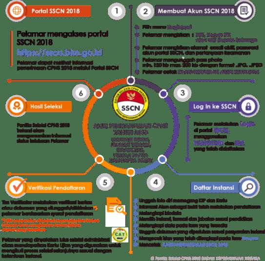 Pengumuman Hasil Tes CAT SKD CPNS Provinsi SULUT 2018 Seleksi Kompentensi Dasar.
