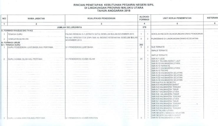 Pengumuman Jumlah Lowongan Formasi CPNS di MALUKU UTARA MALUT 2018.