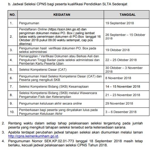 Pengumuman Hasil Seleksi Administrasi CPNS KEMENKUMHAM 2018 Peserta Lulus SSCN