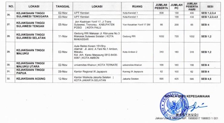 Jadwal dan Lokasi Tes SKD CPNS KEJAGUNG 2018 Peserta Lulus Seleksi Administrasi SSCN.