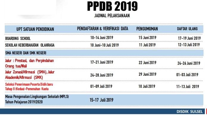 Jadwal dan Syarat pendaftaran PPDB SMA SMK Kab Bulukumba Sulsel 2019 Provinsi Sulawesi Selatan.