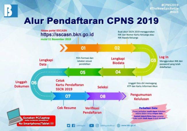 Jadwal dan Lokasi Tes Ujian SKD CPNS KAB KEDIRI 2019
