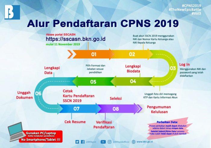 Formasi Lowongan CPNS KKP 2019 Lulusan SMA D3 S1
