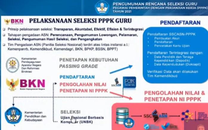 Jadwal Syarat dan Cara Pendaftaran Guru PPPK P3K 2021