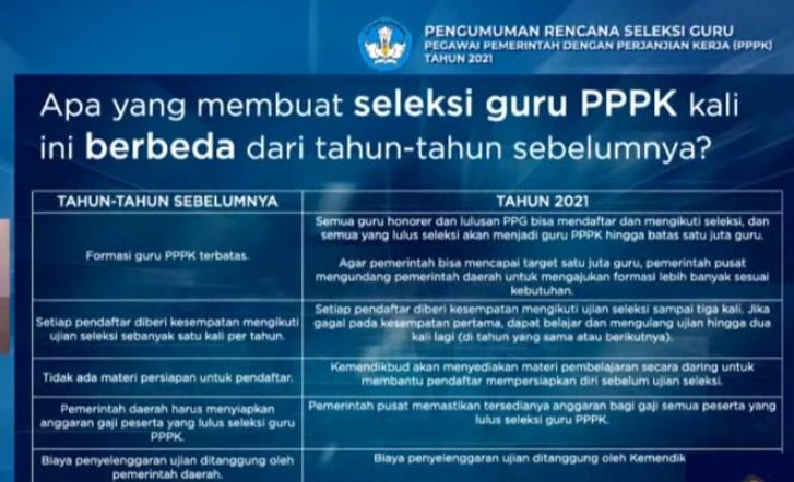 48+ Syarat daftar pppk non guru 2021 cpns 2021