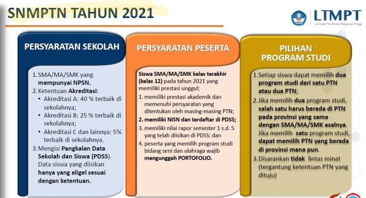 Syarat dan Jadwal Pendaftaran SNMPTN UTBK SBMPTN 2021