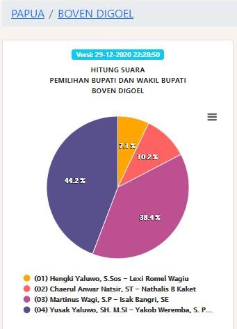 Pengumuman Hasil Pilbup Kab Boven Digoel Pilkada 2020 Pemenang Pemilihan Bupati Boven Digoel