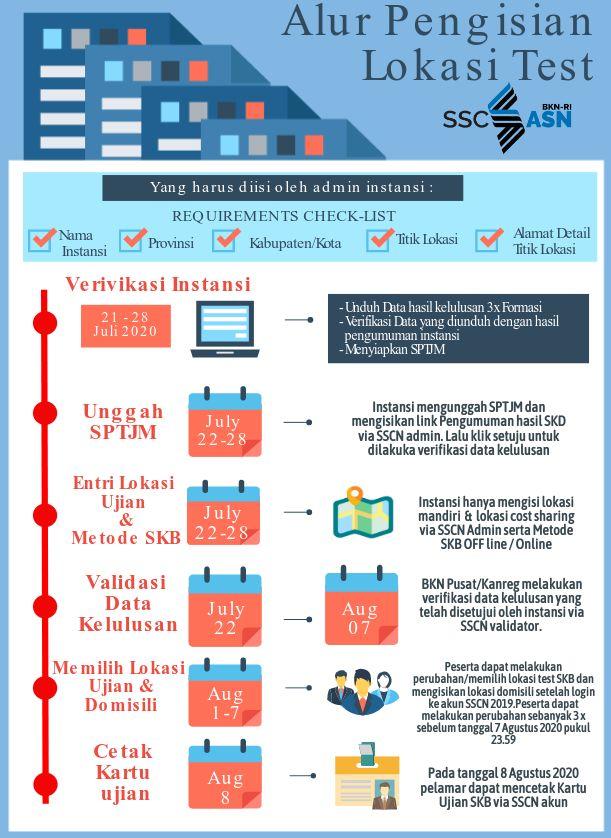 Pendaftaran CPNS Kementerian PPN Bappenas 2021 Apa Syarat Kapan Jadwal Dan Cara Daftar Lulusan SMA D3 S1