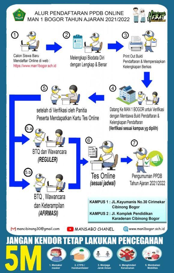 Jadwal Syarat dan Cara Pendaftaran PPDB MAN 1 Bogor 2021