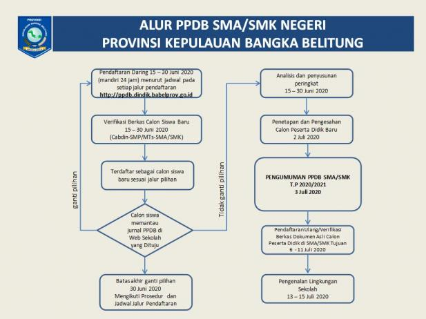 Seleksi Pendaftaran PPDB SMA SMK Prov BABEL 2021 2022